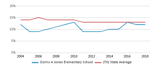 This chart display the percentage of Black students in Dorris A Jones Elementary School and the percentage of Black public school students in Texas by year, with the latest 2017-18 school year data.