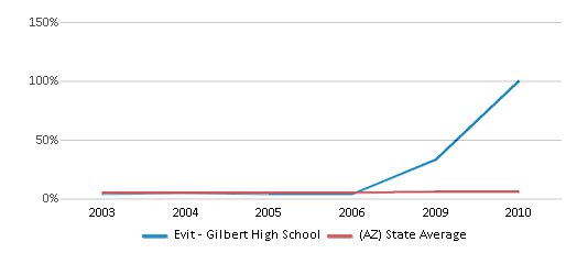 This chart display the percentage of Black students in Evit - Gilbert High School and the percentage of Black public school students in Arizona by year, with the latest 2009-10 school year data.