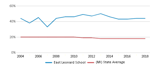 This chart display the percentage of Black students in East Leonard School and the percentage of Black public school students in Michigan by year, with the latest 2017-18 school year data.