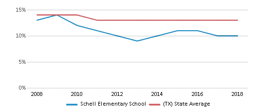 This chart display the percentage of Black students in Schell Elementary School and the percentage of Black public school students in Texas by year, with the latest 2017-18 school year data.