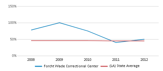This chart display the percentage of Black students in Forcht Wade Correctional Center and the percentage of Black public school students in Louisiana by year, with the latest 2011-12 school year data.
