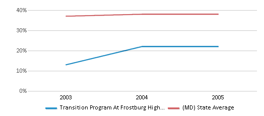 This chart display the percentage of Black students in Transition Program At Frostburg High School and the percentage of Black public school students in Maryland by year, with the latest 2004-05 school year data.