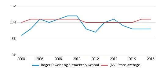 This chart display the percentage of Black students in Roger D Gehring Elementary School and the percentage of Black public school students in Nevada by year, with the latest 2017-18 school year data.