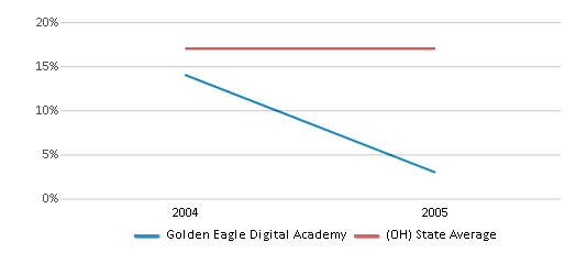 This chart display the percentage of Black students in Golden Eagle Digital Academy and the percentage of Black public school students in Ohio by year, with the latest 2004-05 school year data.