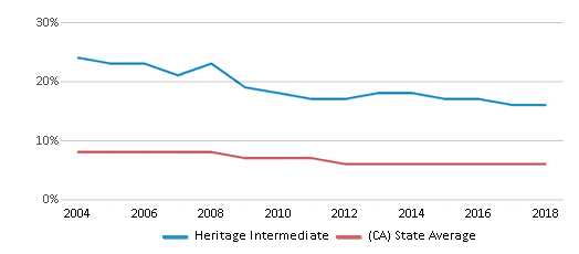 This chart display the percentage of Black students in Heritage Intermediate and the percentage of Black public school students in California by year, with the latest 2017-18 school year data.