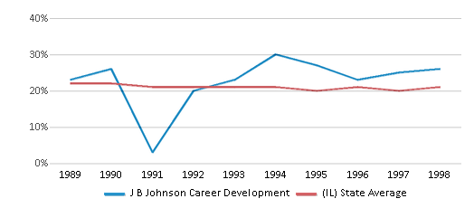 This chart display the percentage of Black students in J B Johnson Career Development and the percentage of Black public school students in Illinois by year, with the latest 1997-98 school year data.