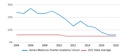 This chart display the percentage of Black students in James Madison Charter Academy School and the percentage of Black public school students in Colorado by year, with the latest 2017-18 school year data.
