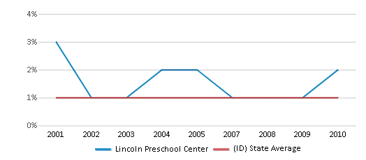 This chart display the percentage of Black students in Lincoln Preschool Center and the percentage of Black public school students in Idaho by year, with the latest 2009-10 school year data.