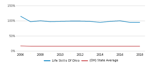 This chart display the percentage of Black students in Life Skills Of Ohio and the percentage of Black public school students in Ohio by year, with the latest 2017-18 school year data.