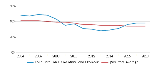 This chart display the percentage of Black students in Lake Carolina Elementary Lower Campus and the percentage of Black public school students in South Carolina by year, with the latest 2017-18 school year data.