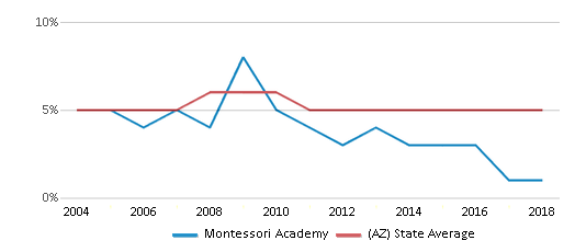 This chart display the percentage of Black students in Montessori Academy and the percentage of Black public school students in Arizona by year, with the latest 2017-18 school year data.
