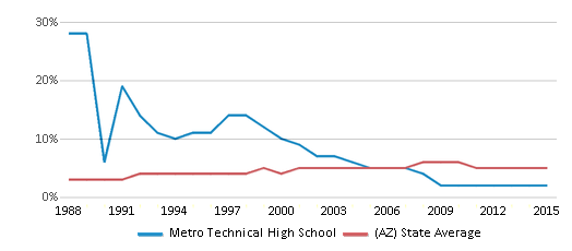 This chart display the percentage of Black students in Metro Technical High School and the percentage of Black public school students in Arizona by year, with the latest 2014-15 school year data.