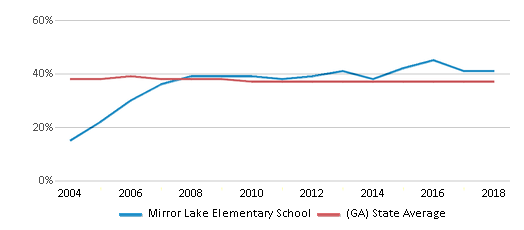 This chart display the percentage of Black students in Mirror Lake Elementary School and the percentage of Black public school students in Georgia by year, with the latest 2017-18 school year data.