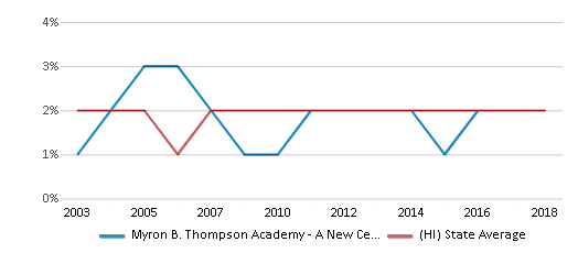 This chart display the percentage of Black students in Myron B. Thompson Academy - A New Century Pcs and the percentage of Black public school students in Hawaii by year, with the latest 2017-18 school year data.