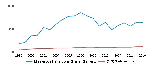 This chart display the percentage of Black students in Minnesota Transitions Charter Elementary School and the percentage of Black public school students in Minnesota by year, with the latest 2017-18 school year data.