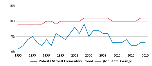 This chart display the percentage of Black students in Robert Mitchell Elementary School and the percentage of Black public school students in Nevada by year, with the latest 2017-18 school year data.