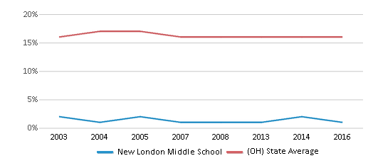 This chart display the percentage of Black students in New London Middle School and the percentage of Black public school students in Ohio by year, with the latest 2015-16 school year data.