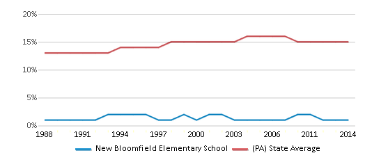 This chart display the percentage of Black students in New Bloomfield Elementary School and the percentage of Black public school students in Pennsylvania by year, with the latest 2013-14 school year data.