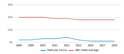 This chart display the percentage of Black students in Pathway School and the percentage of Black public school students in Michigan by year, with the latest 2017-18 school year data.