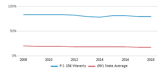 This chart display the percentage of Black students in P.S. 156 Waverly and the percentage of Black public school students in New York by year, with the latest 2017-18 school year data.