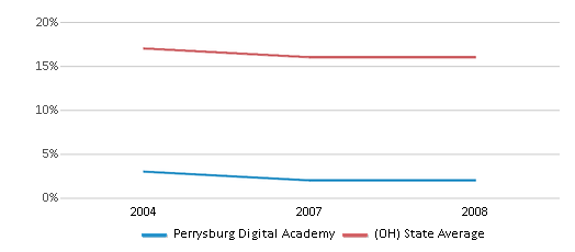 This chart display the percentage of Black students in Perrysburg Digital Academy and the percentage of Black public school students in Ohio by year, with the latest 2007-08 school year data.