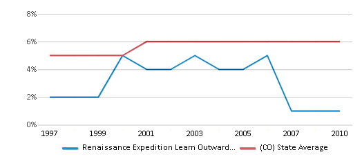 This chart display the percentage of Black students in Renaissance Expedition Learn Outward Bound School and the percentage of Black public school students in Colorado by year, with the latest 2009-10 school year data.