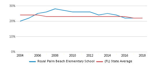 This chart display the percentage of Black students in Royal Palm Beach Elementary School and the percentage of Black public school students in Florida by year, with the latest 2017-18 school year data.