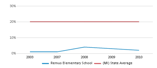 This chart display the percentage of Black students in Remus Elementary School and the percentage of Black public school students in Michigan by year, with the latest 2009-10 school year data.