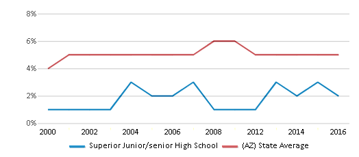 This chart display the percentage of Black students in Superior Junior/senior High School and the percentage of Black public school students in Arizona by year, with the latest 2015-16 school year data.