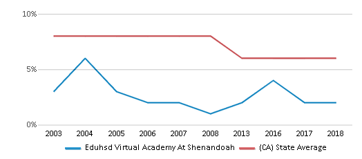 This chart display the percentage of Black students in Eduhsd Virtual Academy At Shenandoah and the percentage of Black public school students in California by year, with the latest 2017-18 school year data.