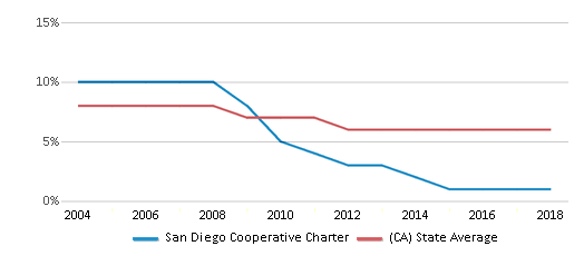 This chart display the percentage of Black students in San Diego Cooperative Charter and the percentage of Black public school students in California by year, with the latest 2017-18 school year data.