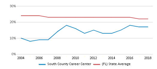 This chart display the percentage of Black students in South County Career Center and the percentage of Black public school students in Florida by year, with the latest 2017-18 school year data.