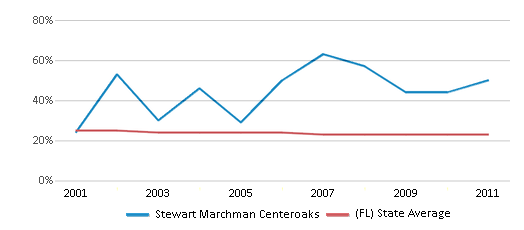 This chart display the percentage of Black students in Stewart Marchman Centeroaks and the percentage of Black public school students in Florida by year, with the latest 2010-11 school year data.