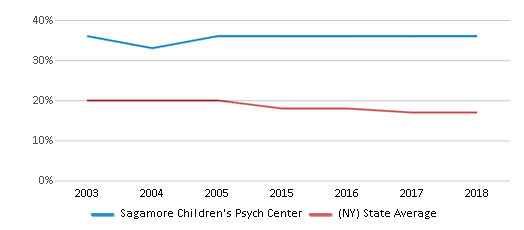 This chart display the percentage of Black students in Sagamore Children's Psych Center and the percentage of Black public school students in New York by year, with the latest 2017-18 school year data.