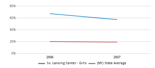 This chart display the percentage of Black students in So. Lansing Center - Girls and the percentage of Black public school students in New York by year, with the latest 2006-07 school year data.