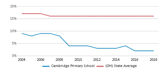 This chart display the percentage of Black students in Cambridge Primary School and the percentage of Black public school students in Ohio by year, with the latest 2017-18 school year data.