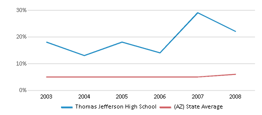 This chart display the percentage of Black students in Thomas Jefferson High School and the percentage of Black public school students in Arizona by year, with the latest 2007-08 school year data.
