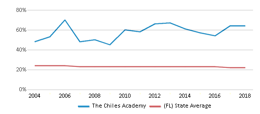 This chart display the percentage of Black students in The Chiles Academy and the percentage of Black public school students in Florida by year, with the latest 2017-18 school year data.