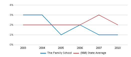 This chart display the percentage of Black students in The Family School and the percentage of Black public school students in New Mexico by year, with the latest 2009-10 school year data.