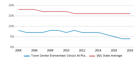 This chart display the percentage of Black students in Town Center Elementary School At Plainsboro and the percentage of Black public school students in New Jersey by year, with the latest 2017-18 school year data.