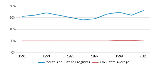 This chart display the percentage of Black students in Youth And Justice Programs and the percentage of Black public school students in New York by year, with the latest 2000-01 school year data.