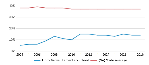 This chart display the percentage of Black students in Unity Grove Elementary School and the percentage of Black public school students in Georgia by year, with the latest 2017-18 school year data.