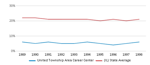 This chart display the percentage of Black students in United Township Area Career Center and the percentage of Black public school students in Illinois by year, with the latest 1997-98 school year data.