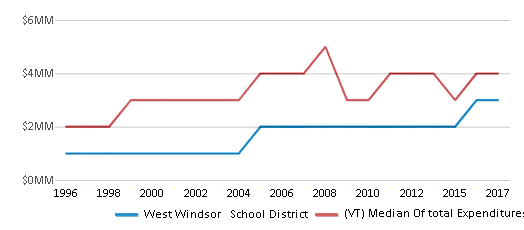 This chart display total spending of West Windsor   School District and median value from total spendings of all school districts in VT by year, with the latest 2016-17 school year data.