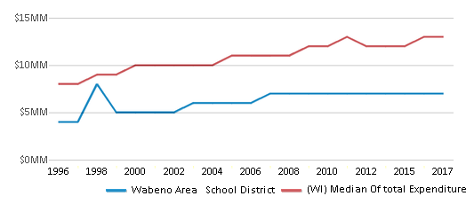 This chart display total spending of Wabeno Area   School District and median value from total spendings of all school districts in WI by year, with the latest 2016-17 school year data.