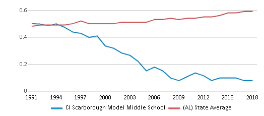 This chart display the diversity score of Cl Scarborough Model Middle School and the public school average diversity score of Alabama by year, with the latest 2017-18 school year data.