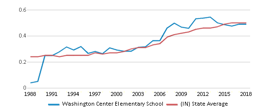 This chart display the diversity score of Washington Center Elementary School and the public school average diversity score of Indiana by year, with the latest 2017-18 school year data.