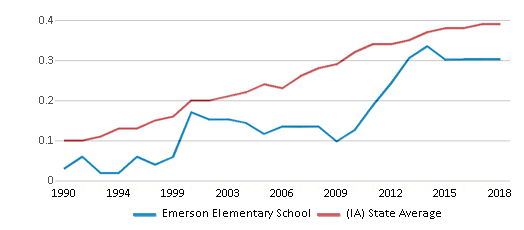 This chart display the diversity score of Emerson Elementary School and the public school average diversity score of Iowa by year, with the latest 2017-18 school year data.