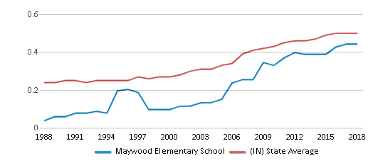 This chart display the diversity score of Maywood Elementary School and the public school average diversity score of Indiana by year, with the latest 2017-18 school year data.