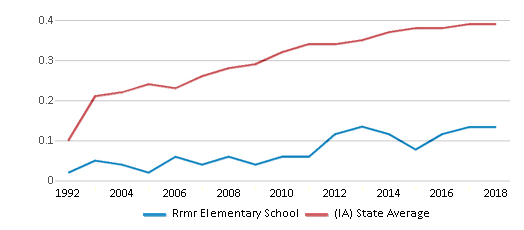 This chart display the diversity score of Rrmr Elementary School and the public school average diversity score of Iowa by year, with the latest 2017-18 school year data.